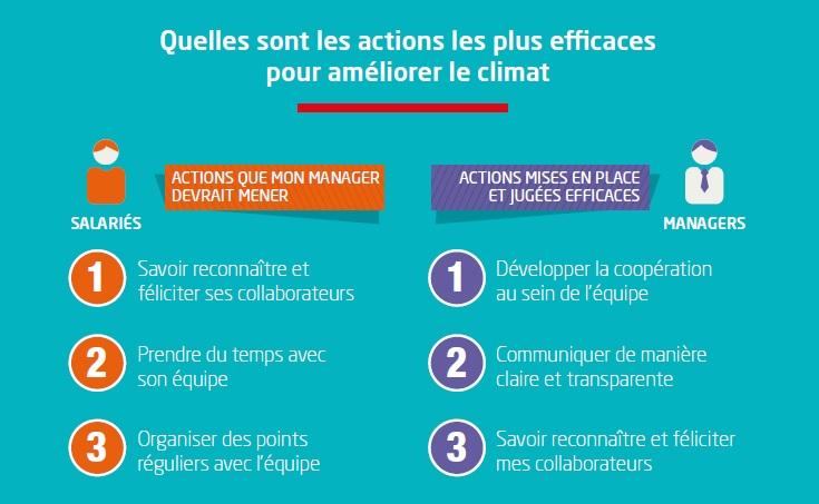 Climat social et qualité de vie au travail