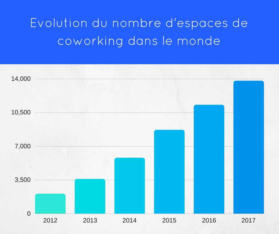 évolution coworking monde